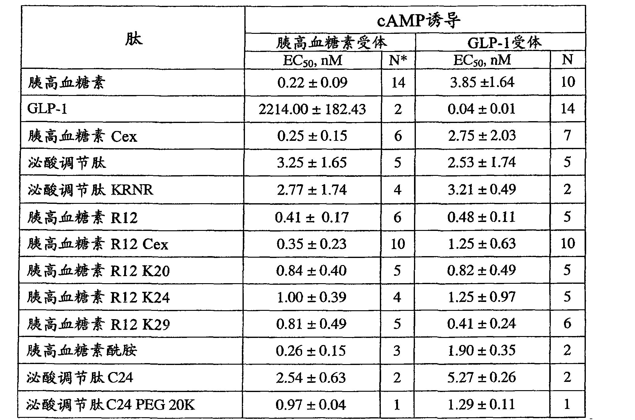 Figure CN101790538BD00411