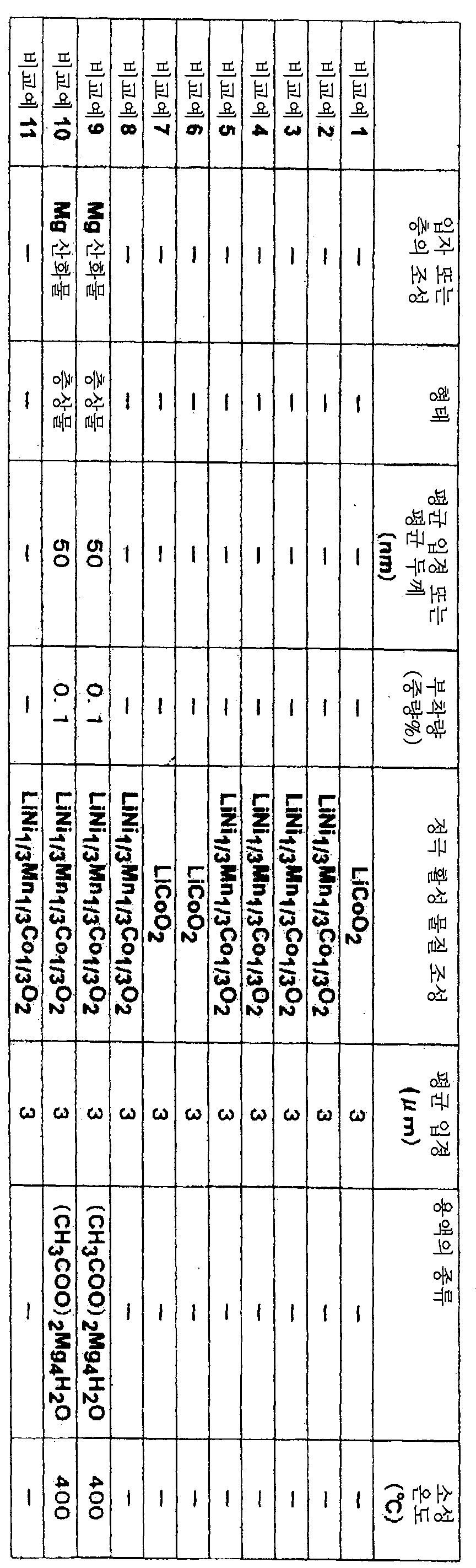 Figure 112008050149472-pat00002
