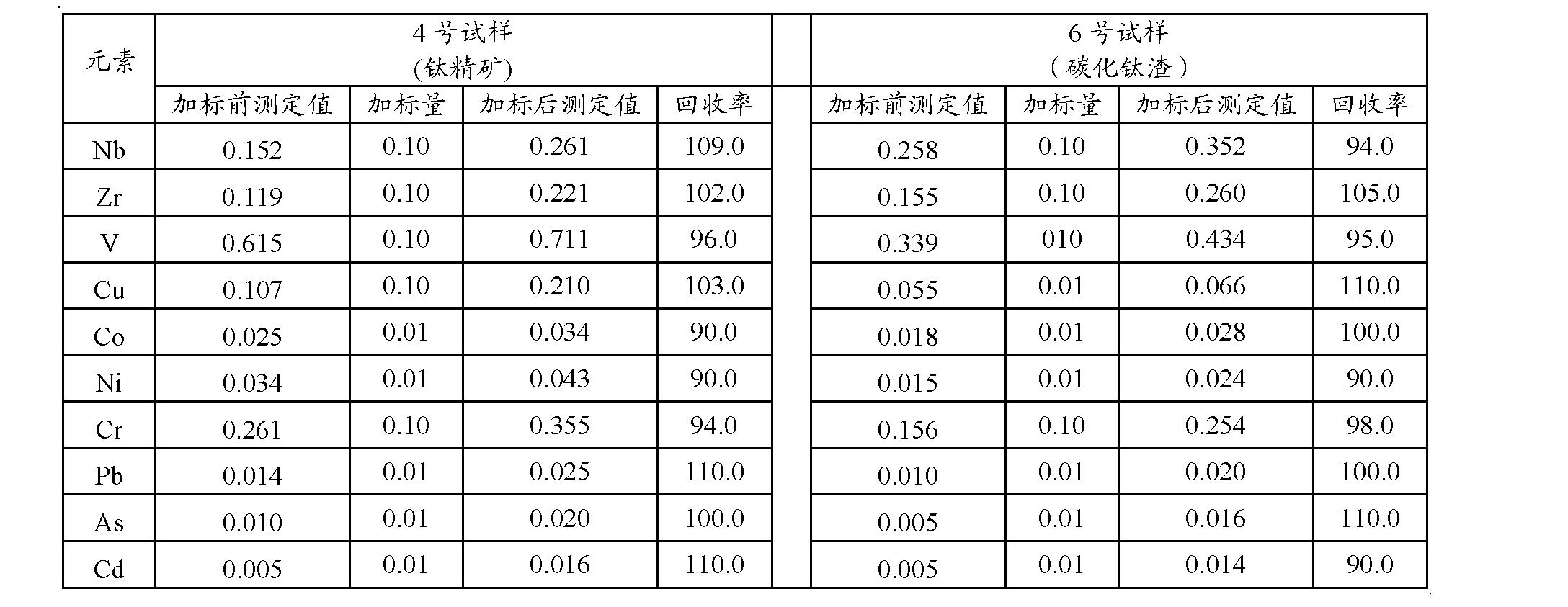 Figure CN102589963BD00101