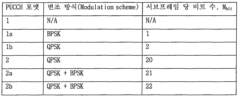 Figure 112010504090070-pat00223