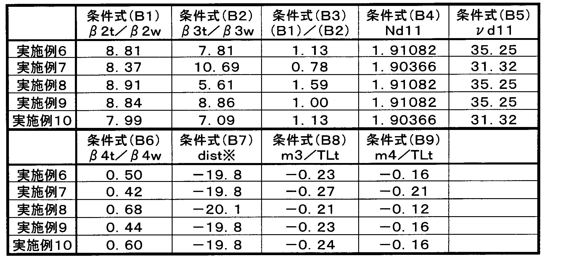 Figure JPOXMLDOC01-appb-T000086