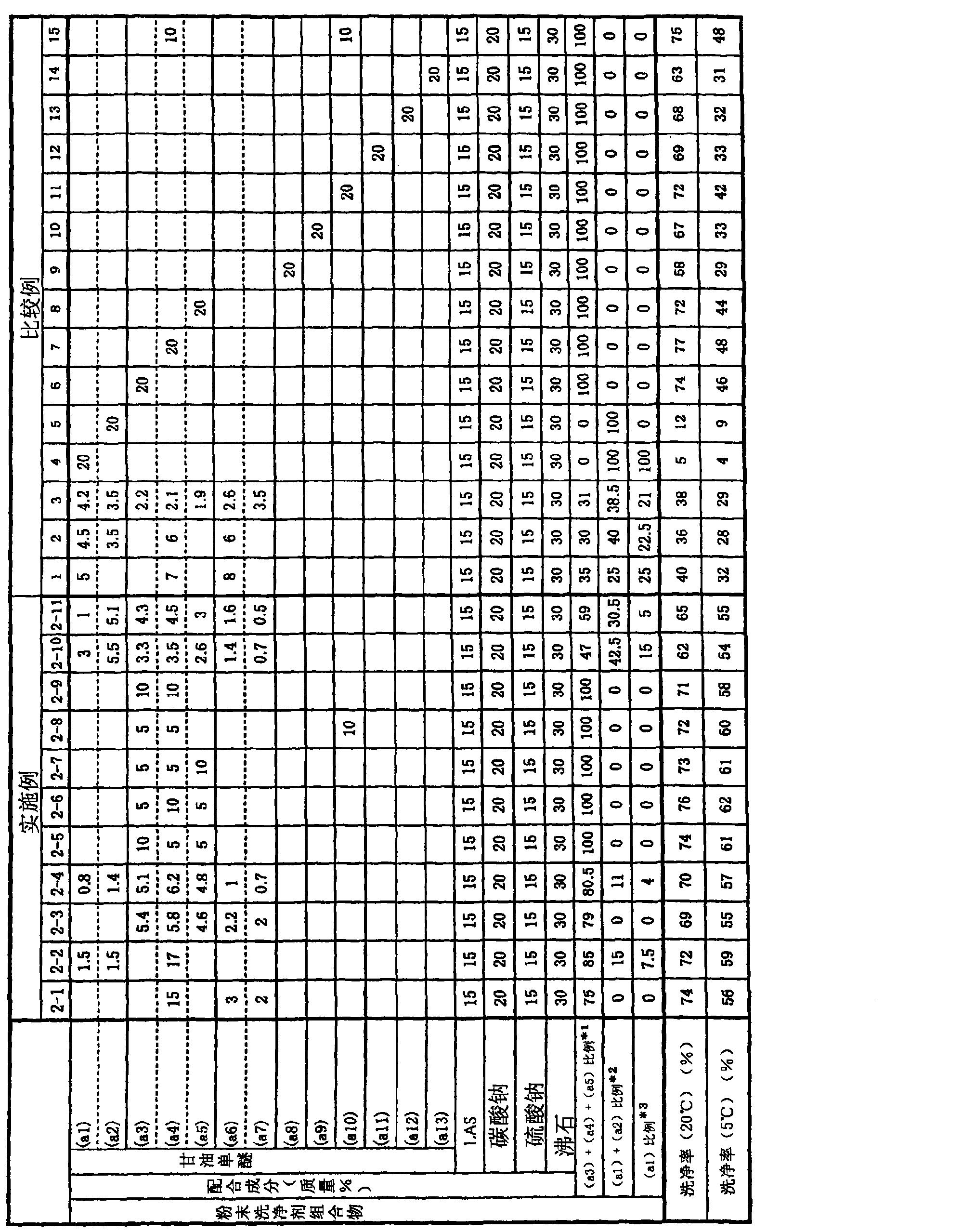 Figure CN101652464BD00111