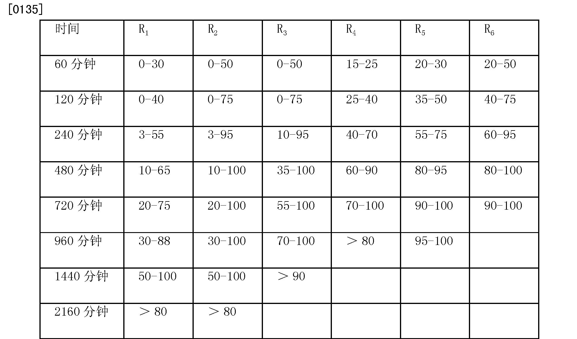 Figure CN102573806BD00211