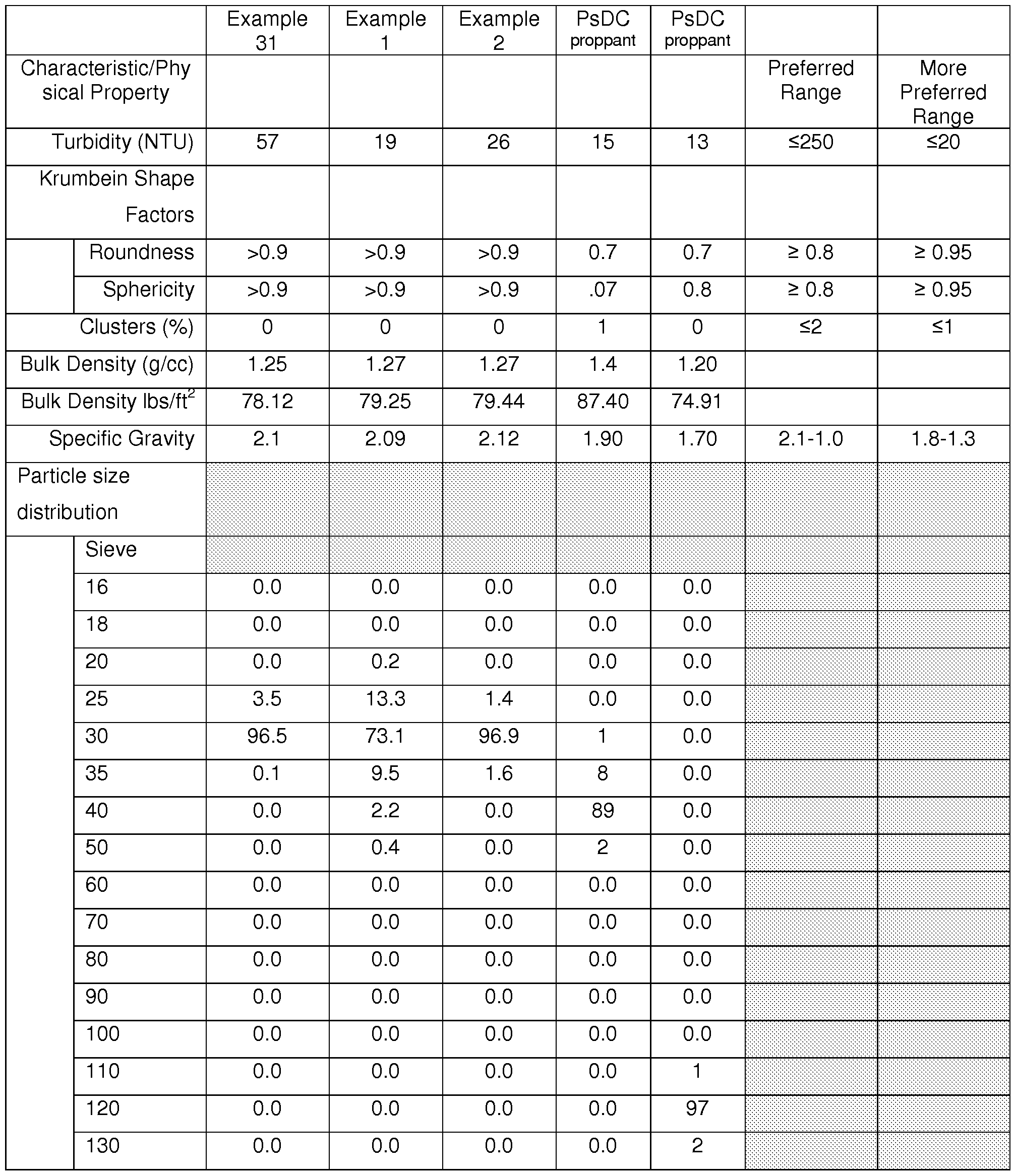 Steric Number Chart
