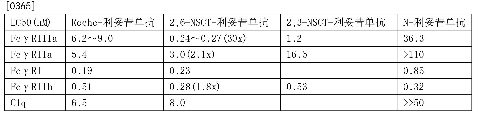 Figure CN107074945AD00531
