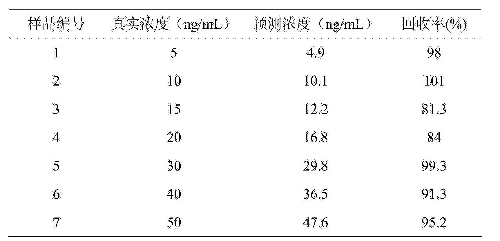 Figure CN103743715BD00061