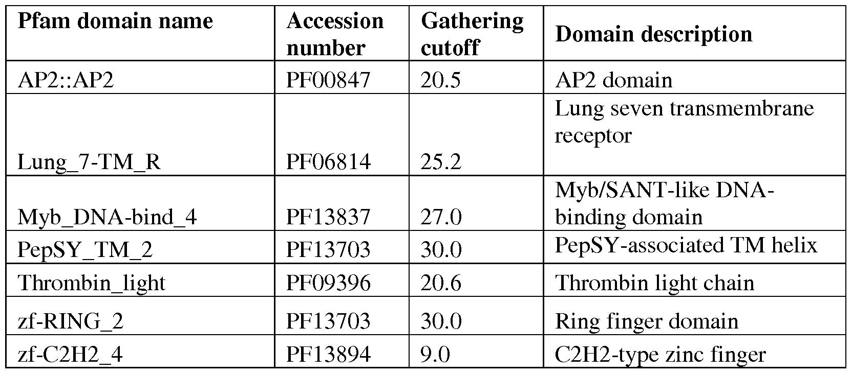 WO2015054111A1 - Transgenic plants with enhanced traits