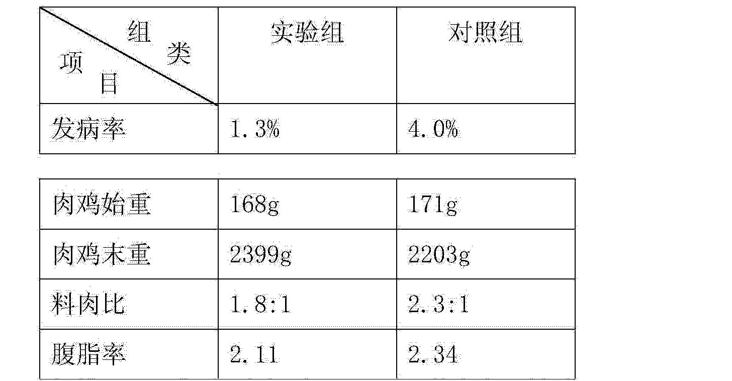 Figure CN103535518AD00041
