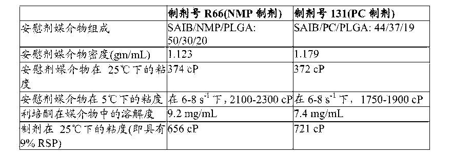 Figure CN105163719AD00742