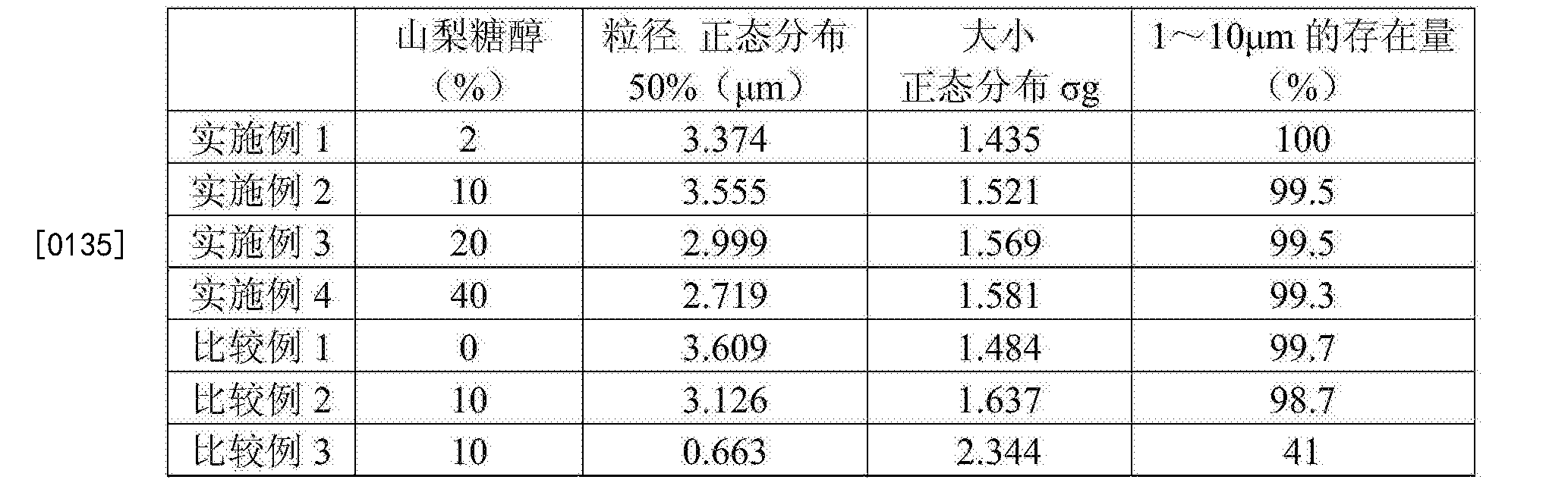 Figure CN103533936BD00121