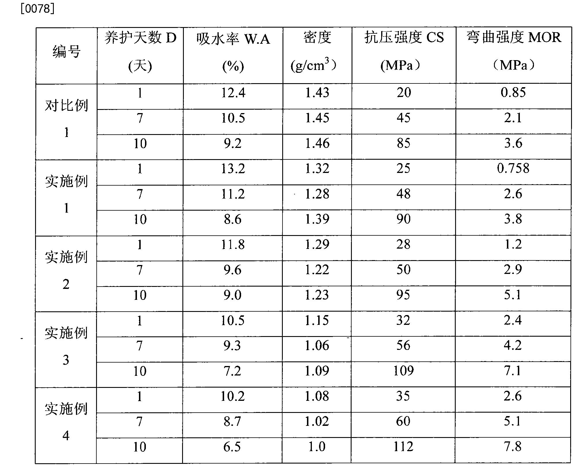 Figure CN104446063AD00091