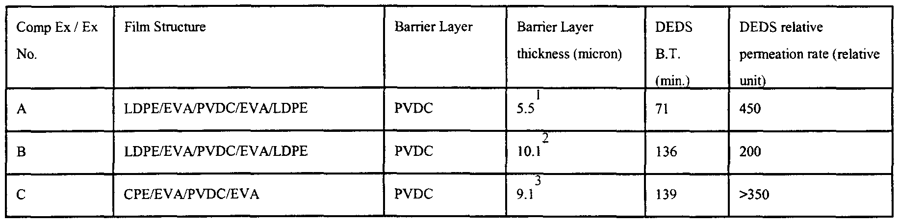 WO2001000716A2 - Essentially amorphous, non-chlorinated