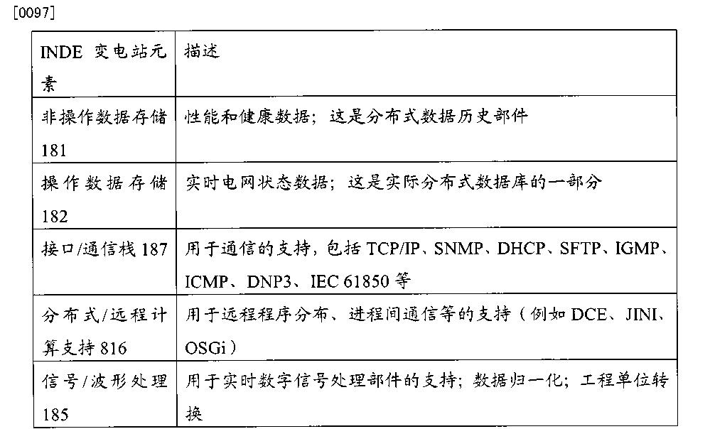 Figure CN103038606BD00201