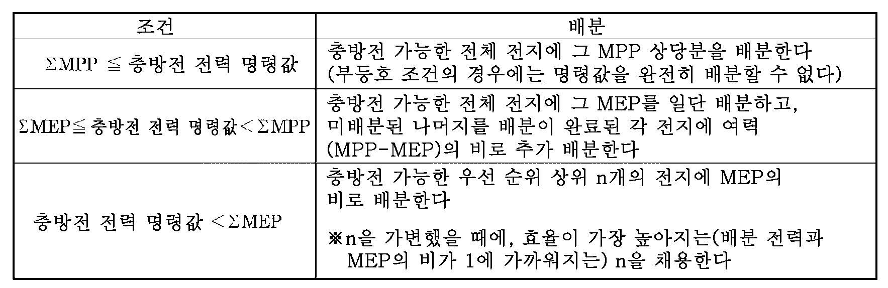 Figure 112015077201928-pct00002