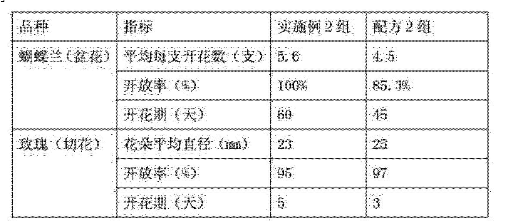 Figure CN103004755BD00081