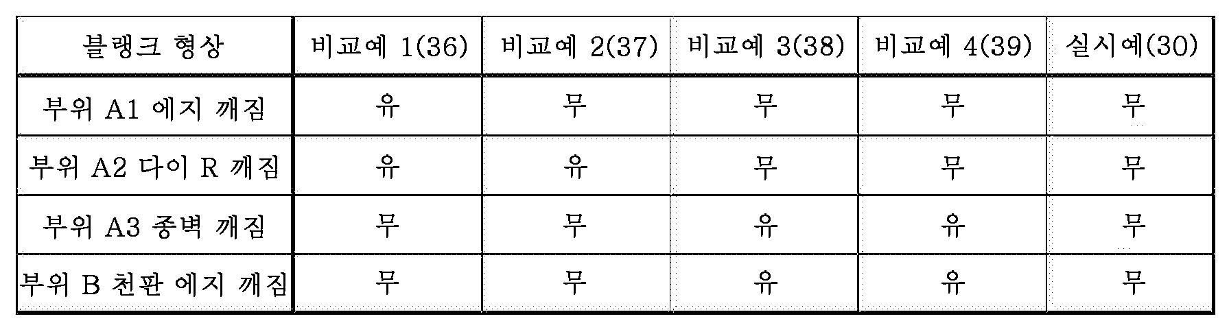 Figure 112015114872553-pct00001