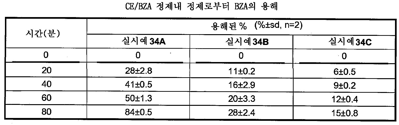 Figure 112009049300571-PCT00052