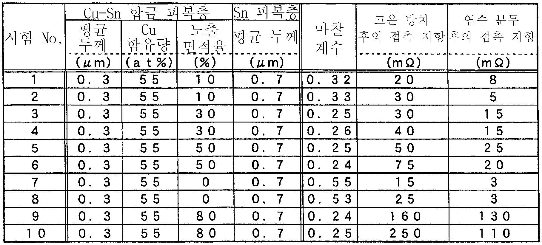 Figure 112007019148251-pct00004