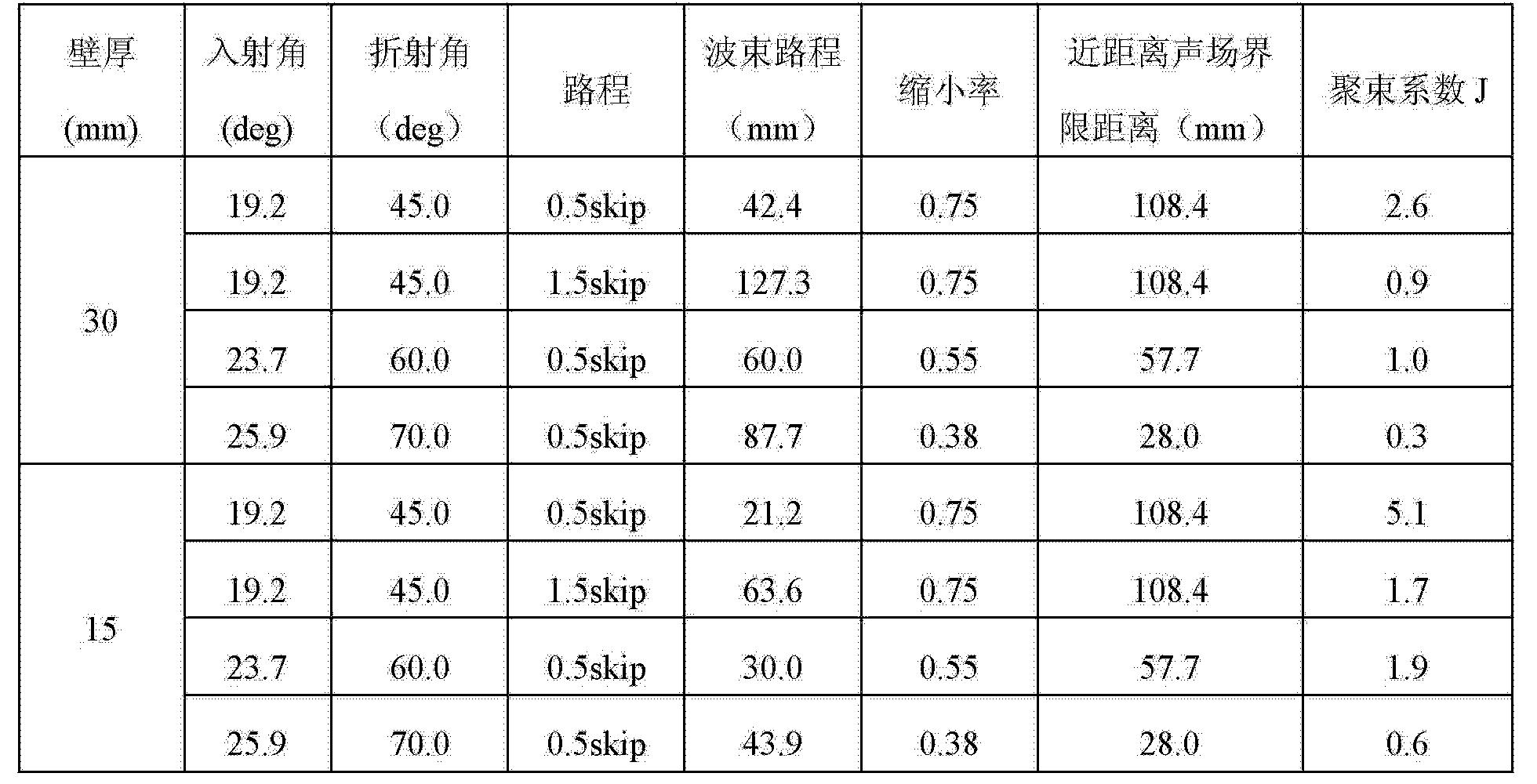 Figure CN102650619BD00081