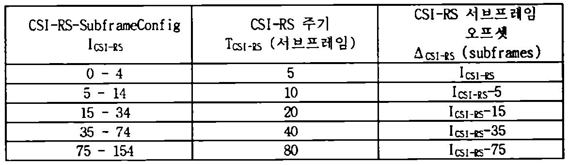Figure 112014040332797-pct00004