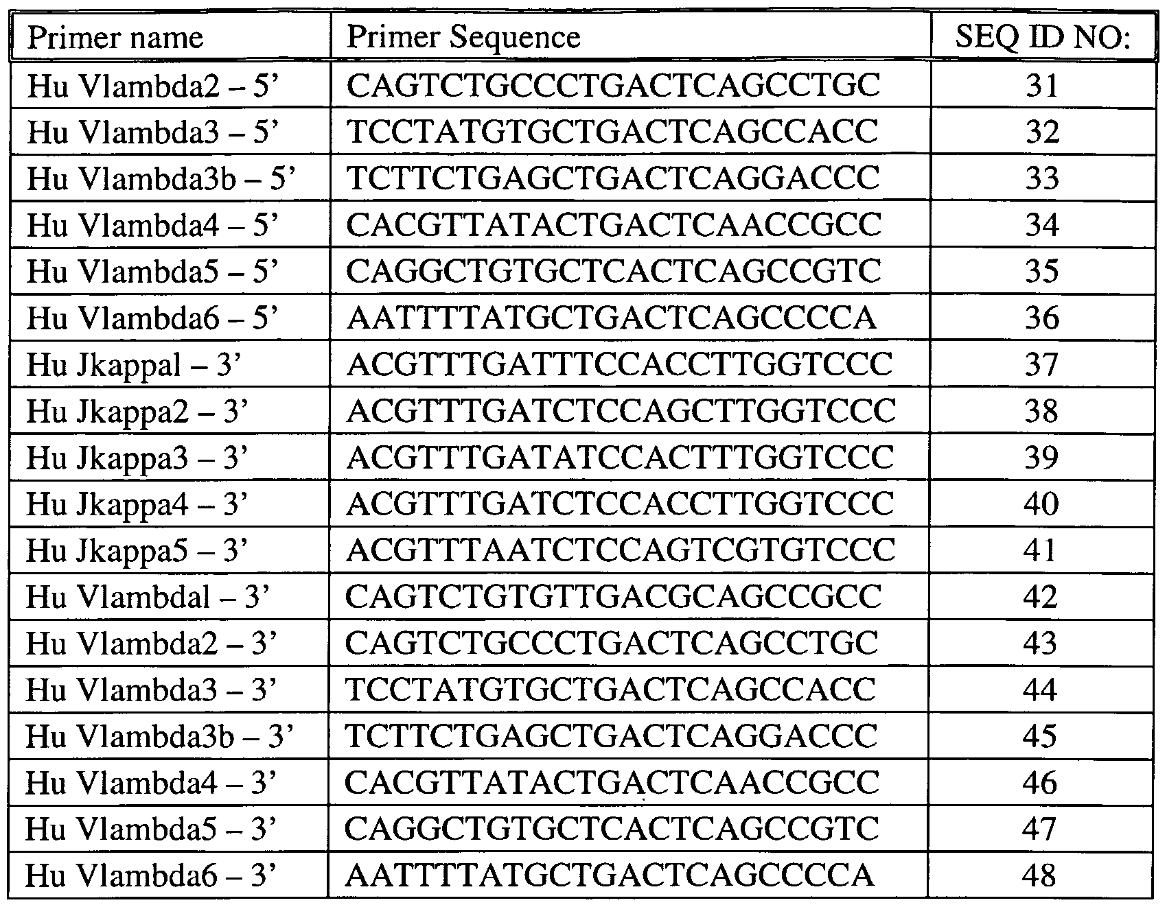 WO A2 Polynucleotides encoding novel two splice variants of a human cell surface protein with immunologobulin folds bgs5g and bgs5i Google