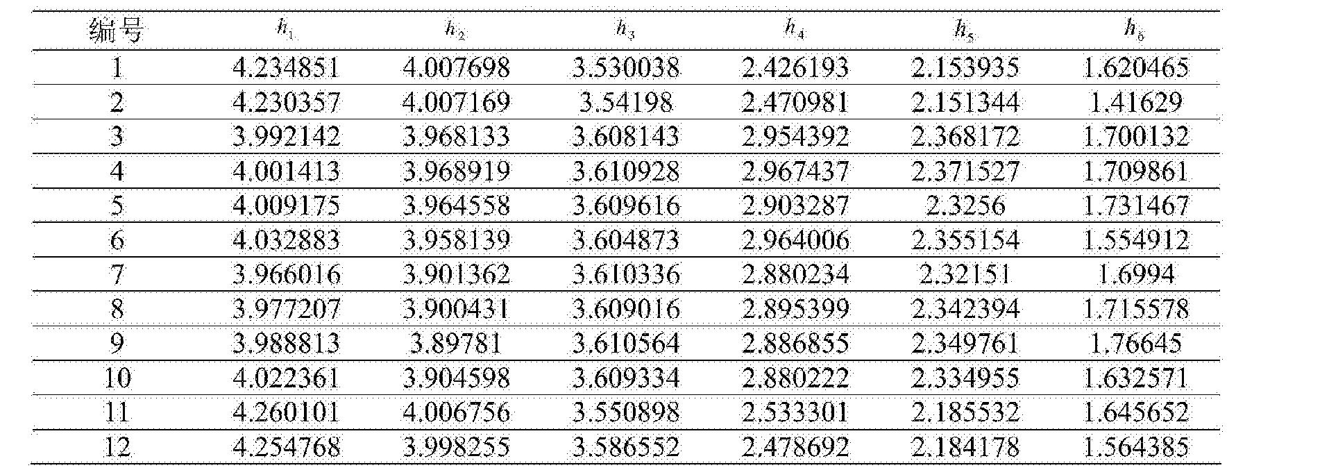 Figure CN104865499BD00101