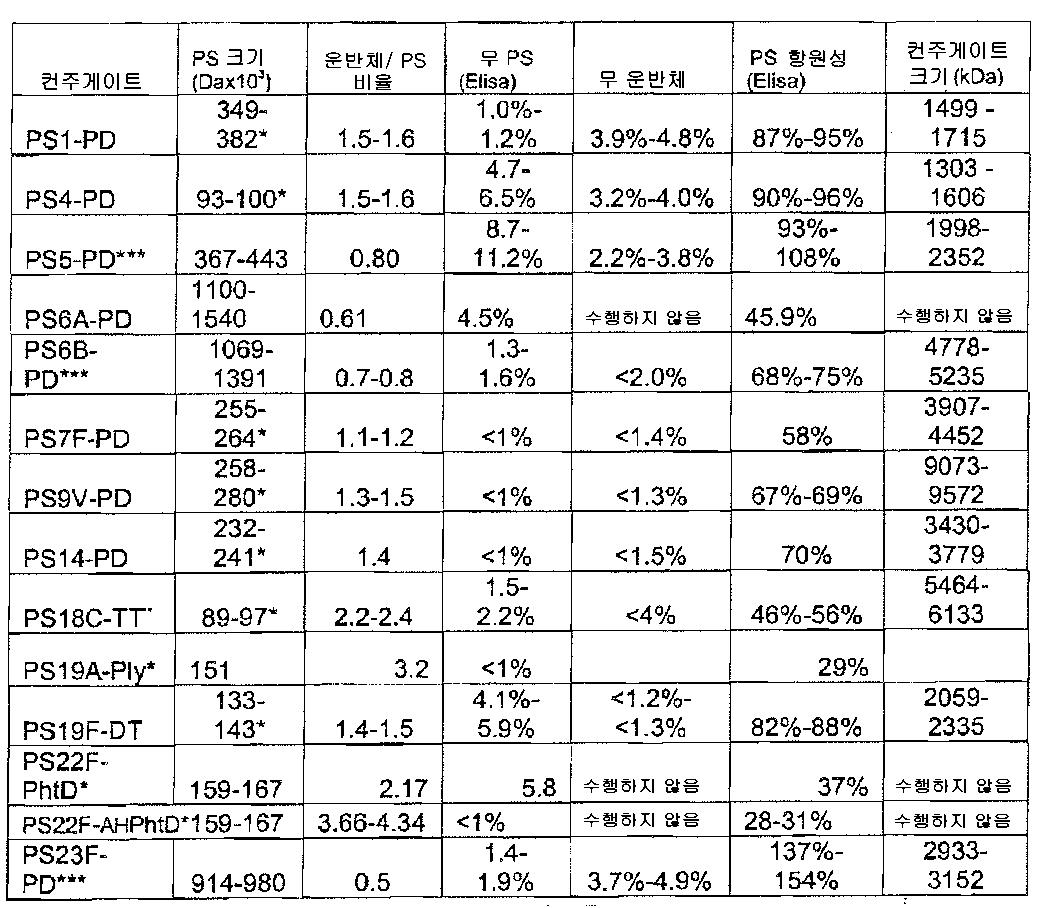 Figure 112008052704976-pct00003