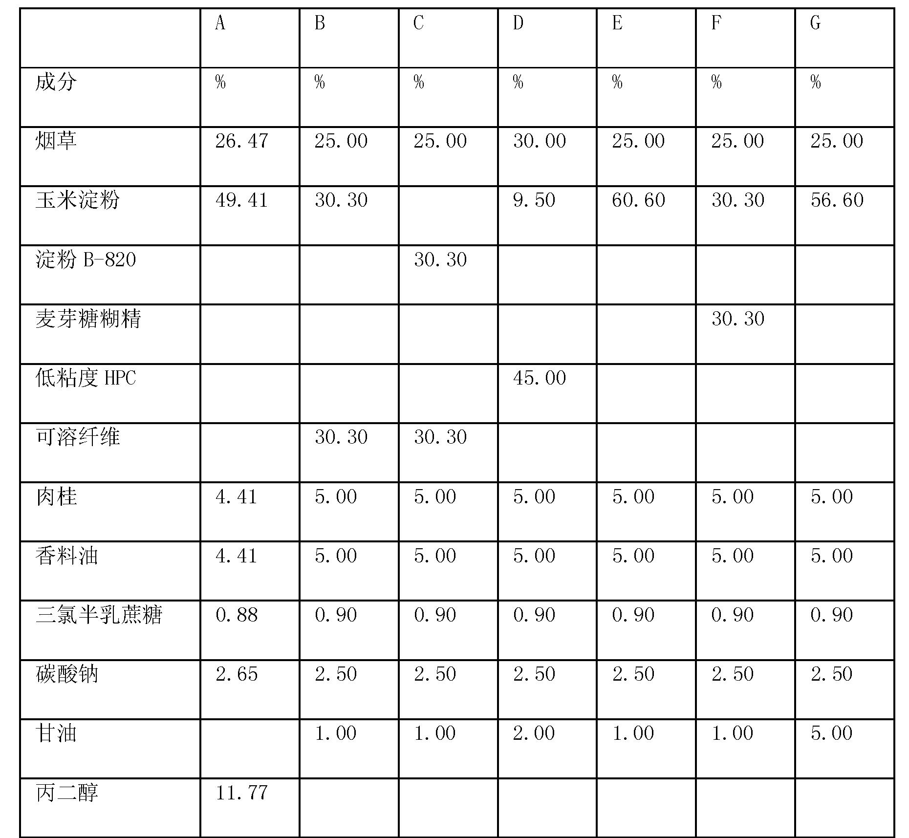 Figure CN102669810BD00522