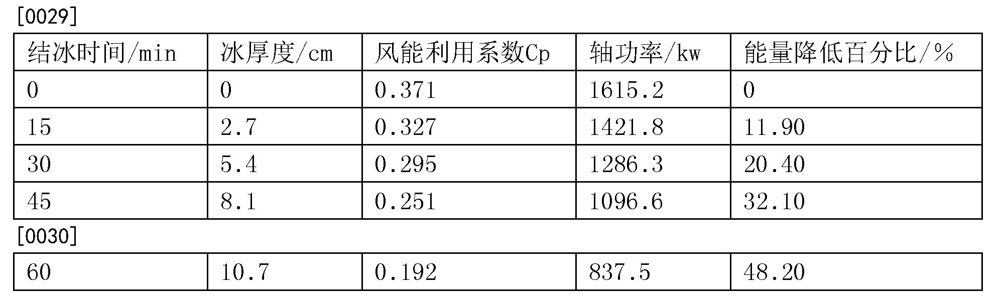 Figure CN105003393BD00062