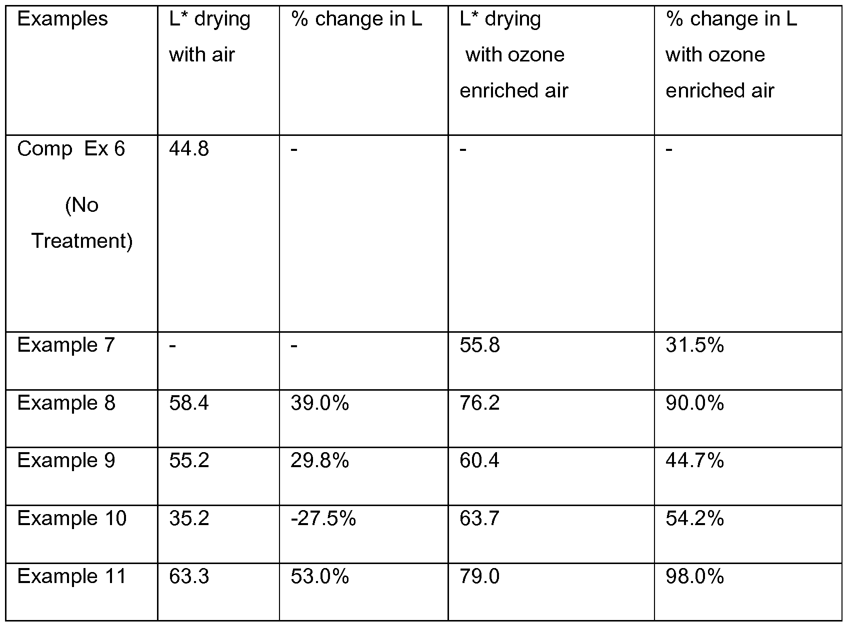 WO2013169580A1 - Fluoropolymer dispersion treatment
