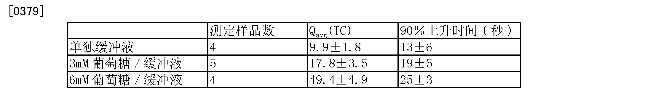 Figure CN101368926BD00431