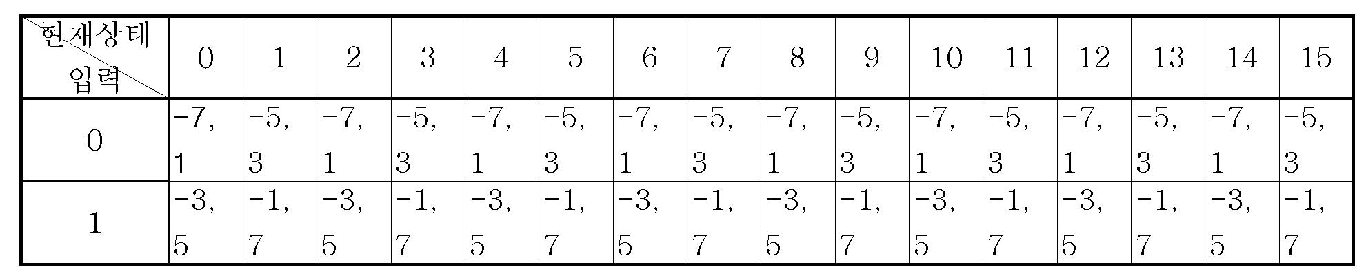 Figure 112005051695892-pat00003