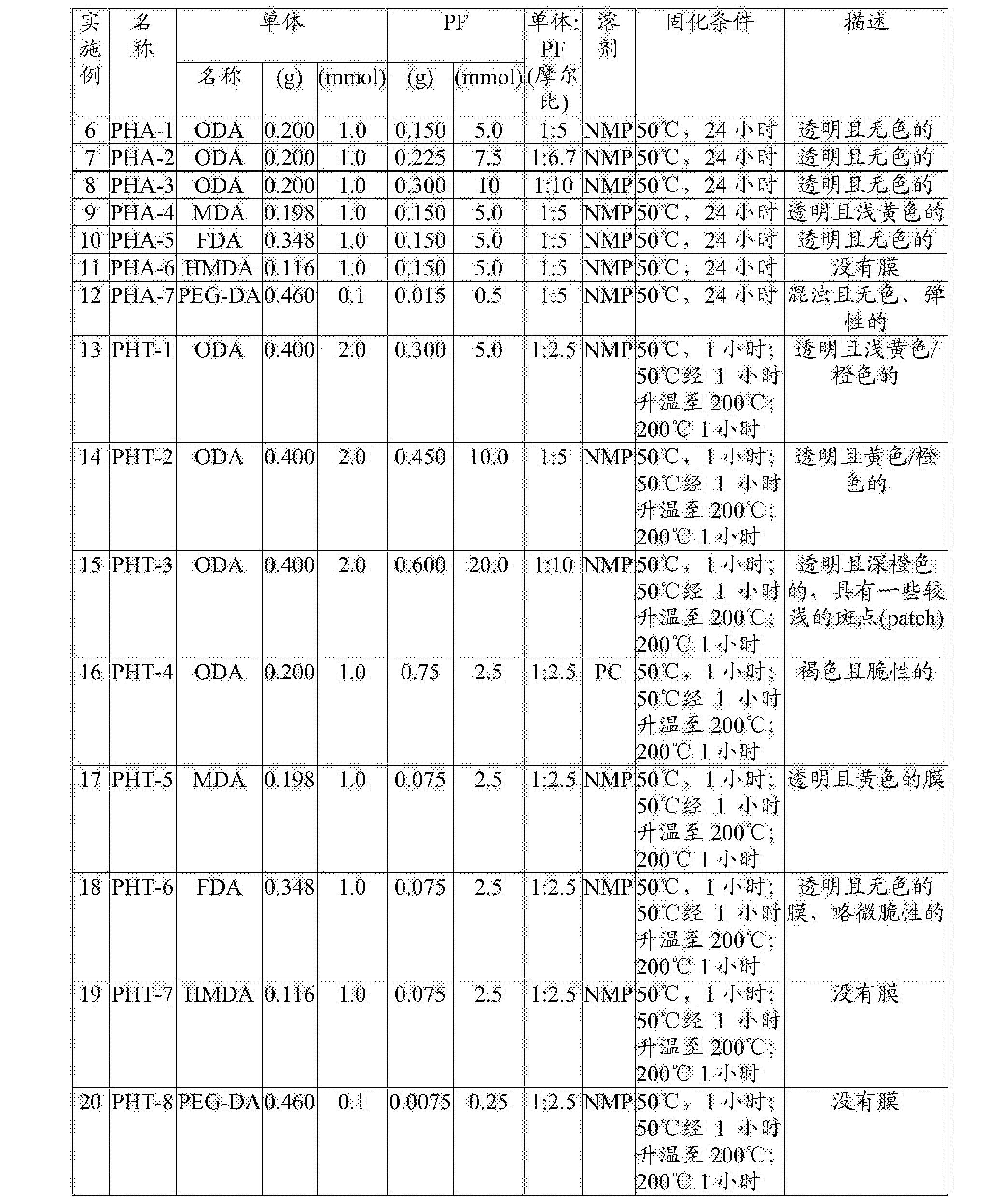 Figure CN105636998BD00251