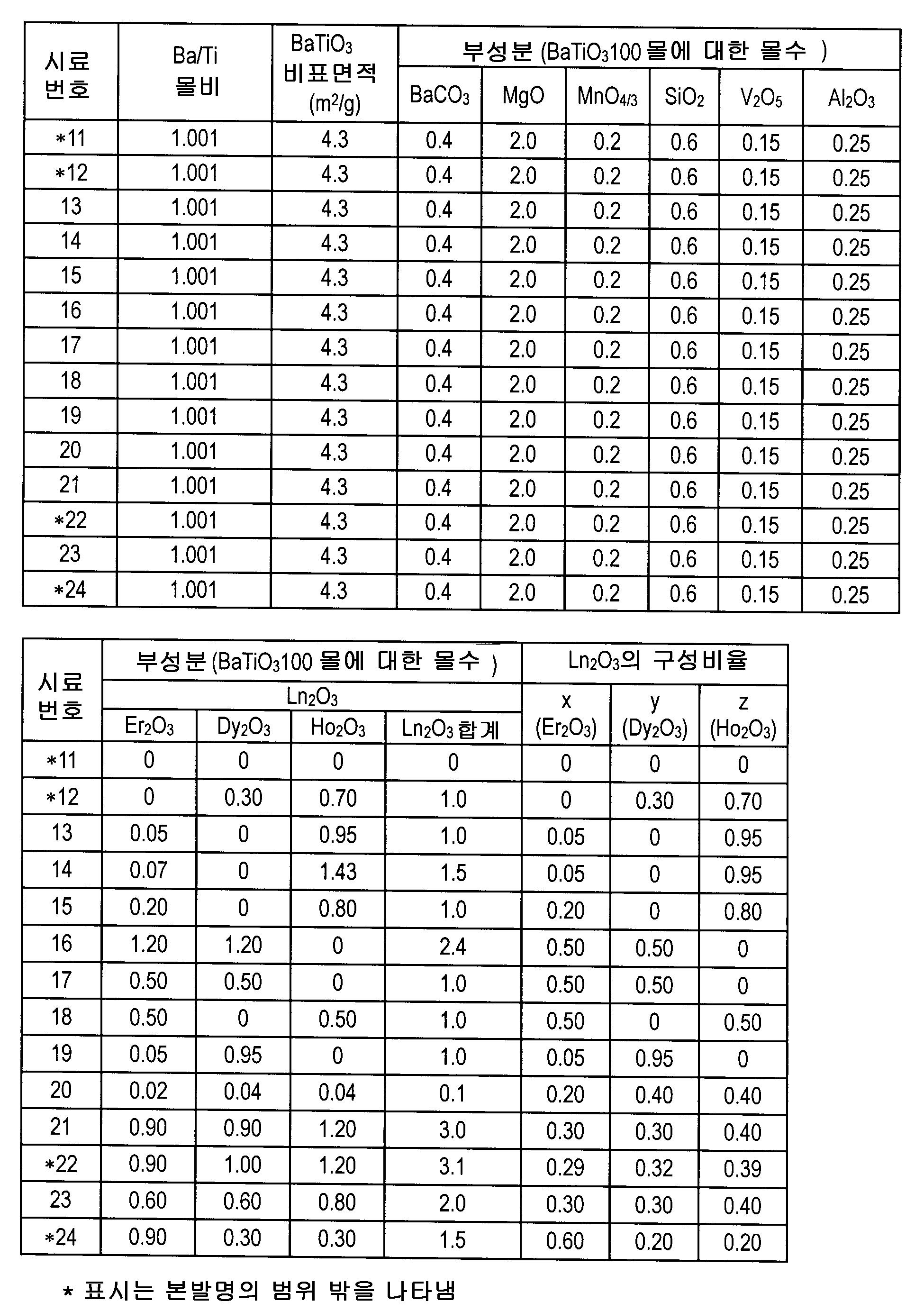 Figure 112007044565599-pct00003