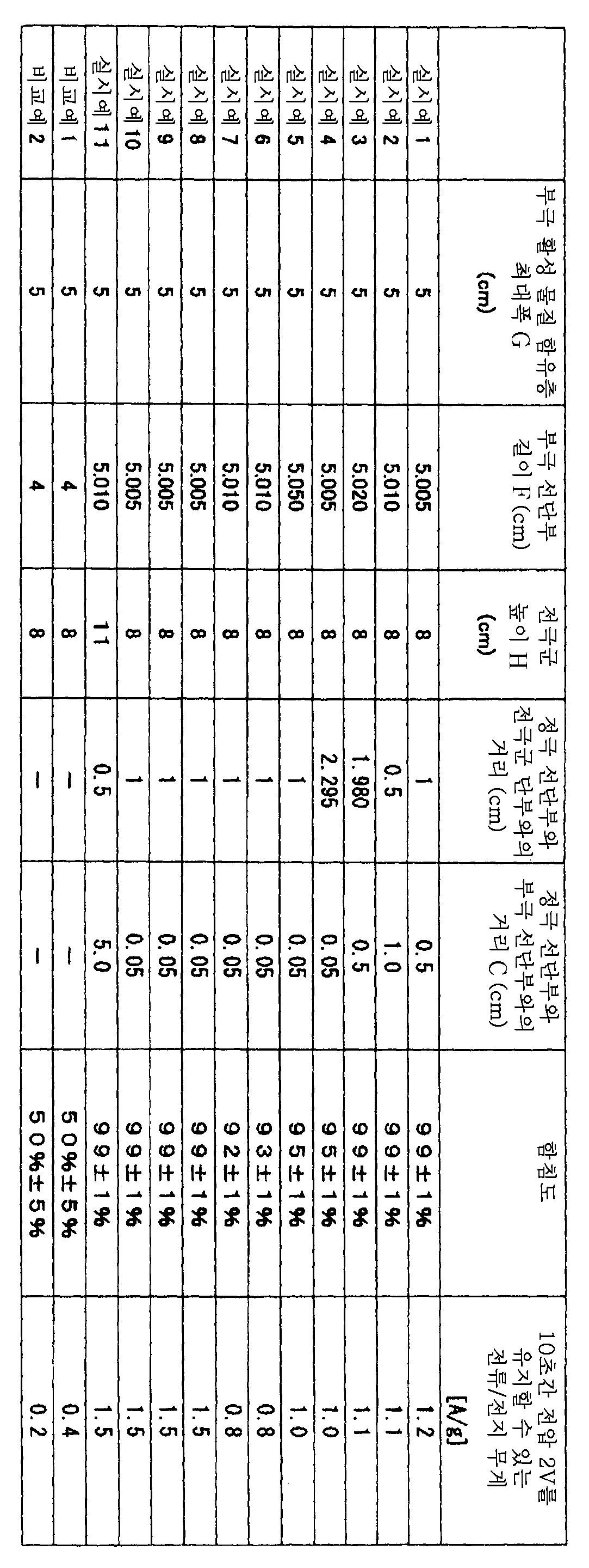 Figure 112008022706548-pat00004