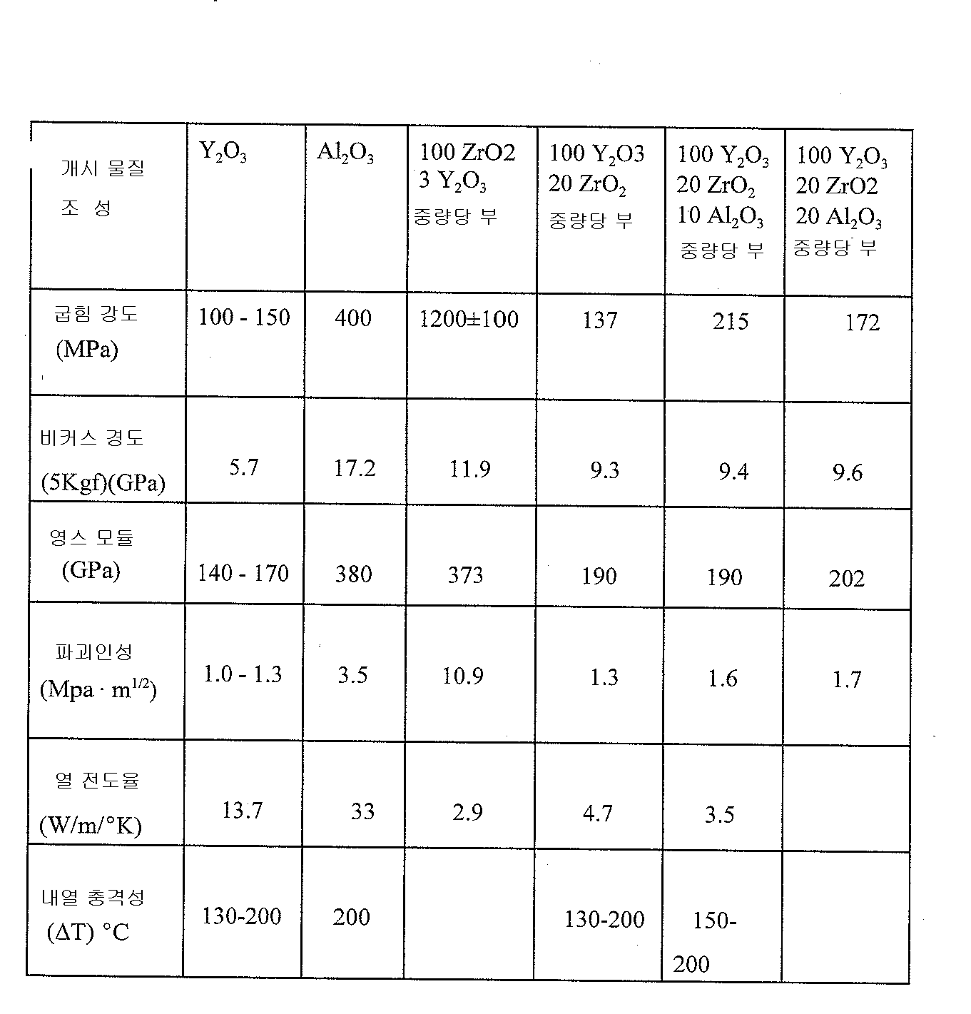 Figure 112007053299908-pat00004