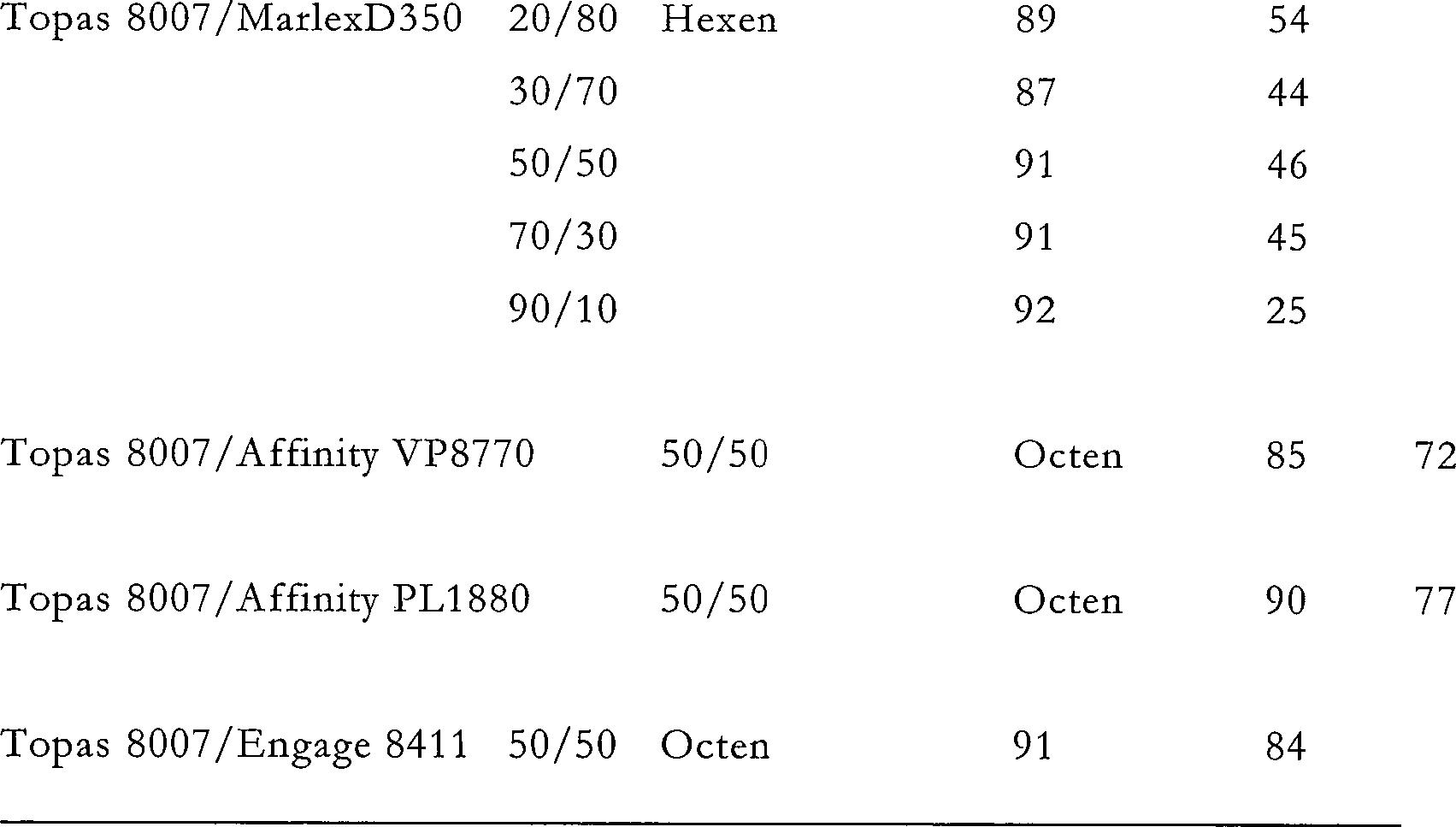 DE60018771T2 - Cycloolefinharzgemische and method for