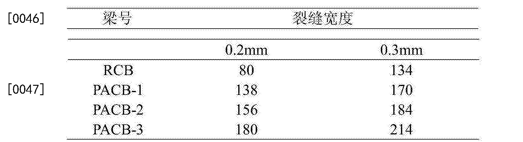 Figure CN105926468BD00062