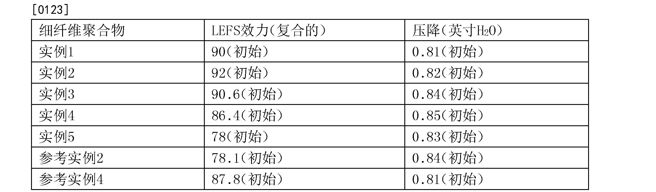 Figure CN103987882BD00161