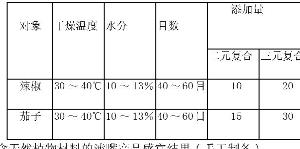 Figure CN1864567BD00061