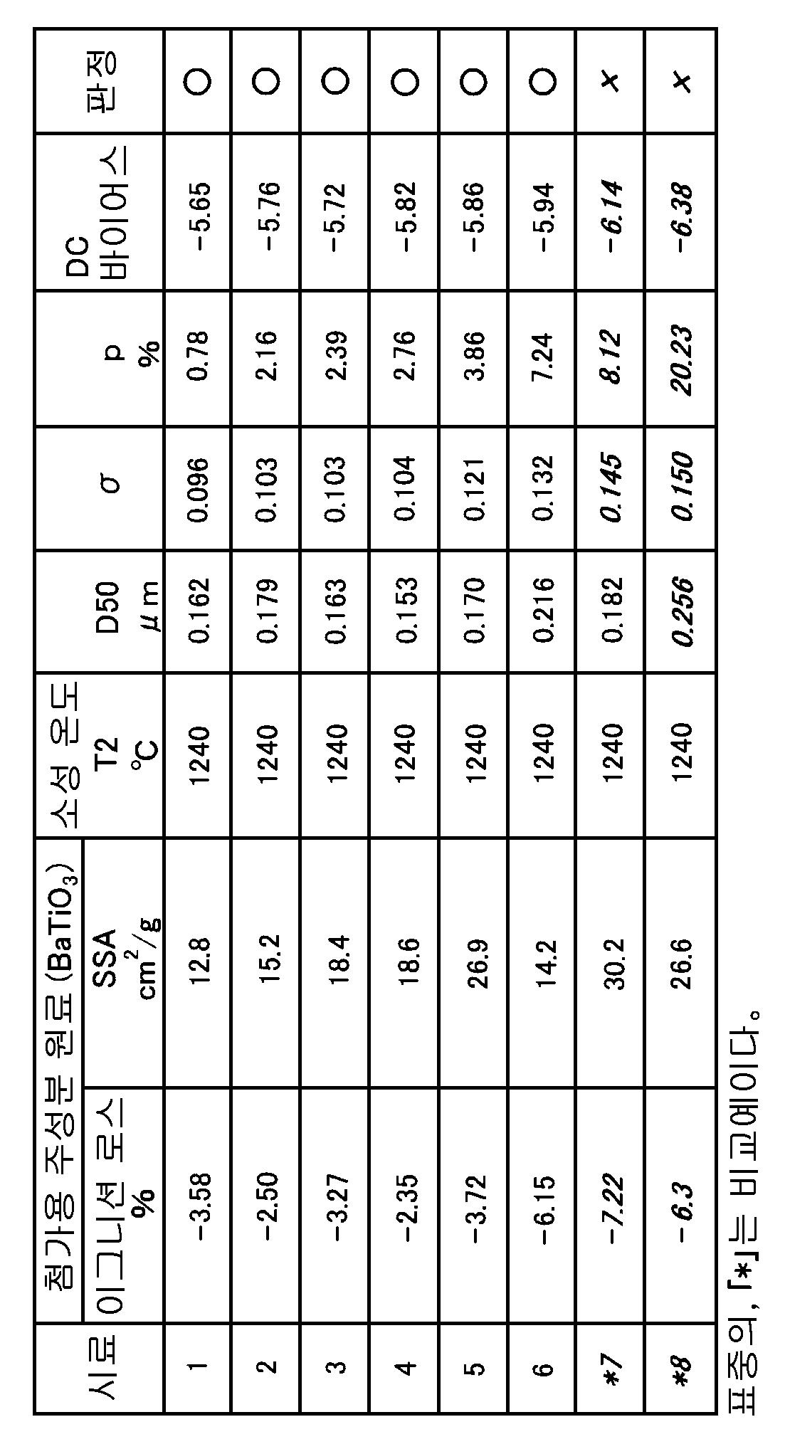 Figure 112005005800787-pat00001