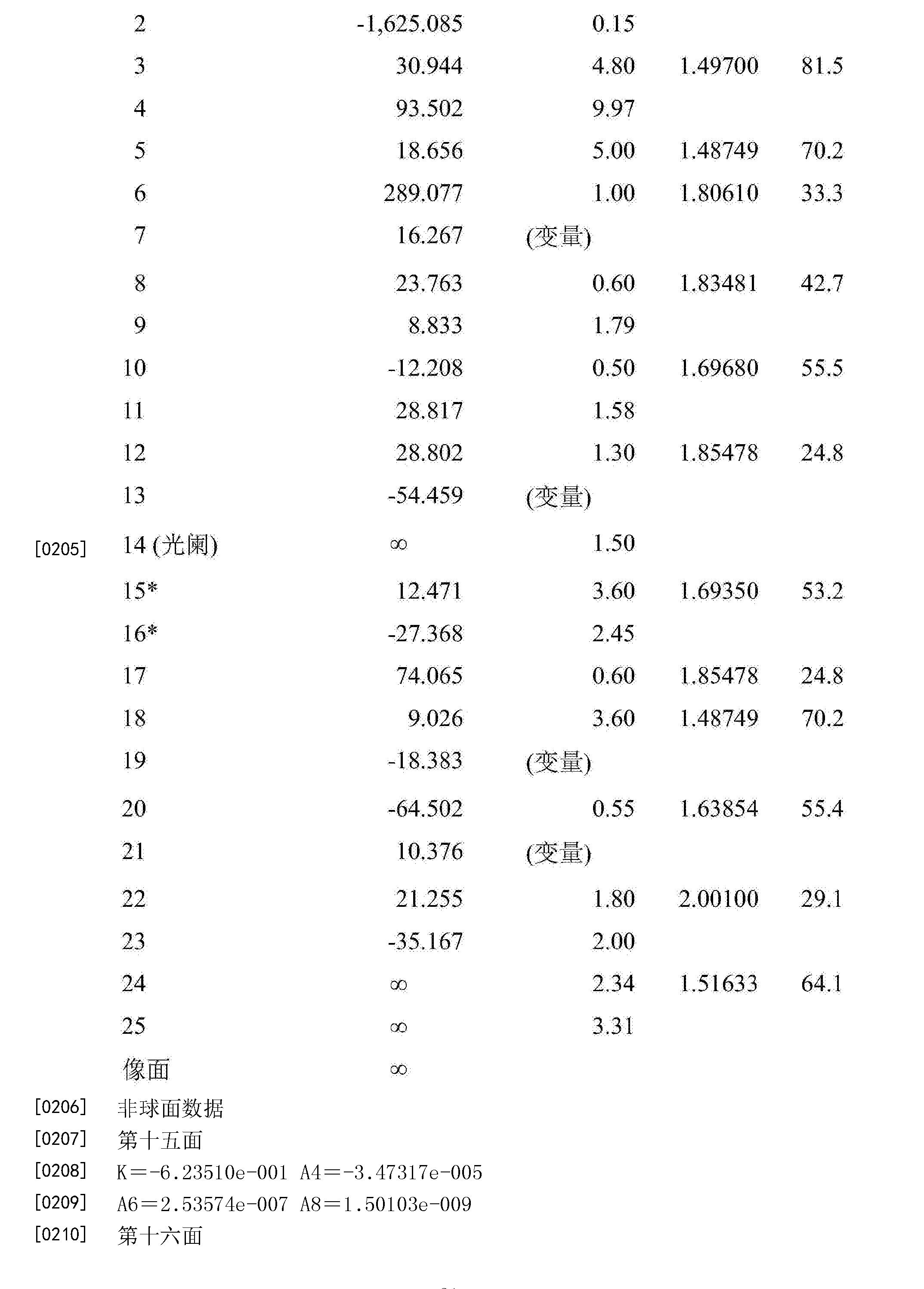 Figure CN105739071BD00211
