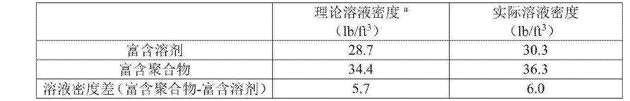 Figure CN105722864BD00111
