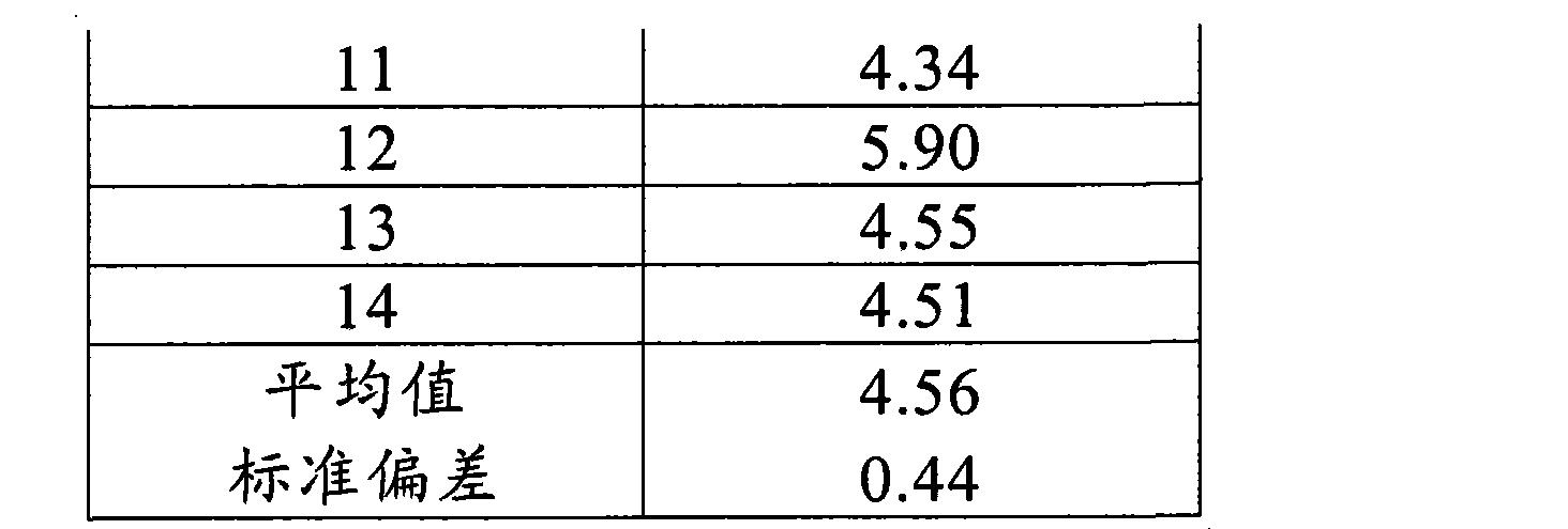 Figure CN101903049BD00091
