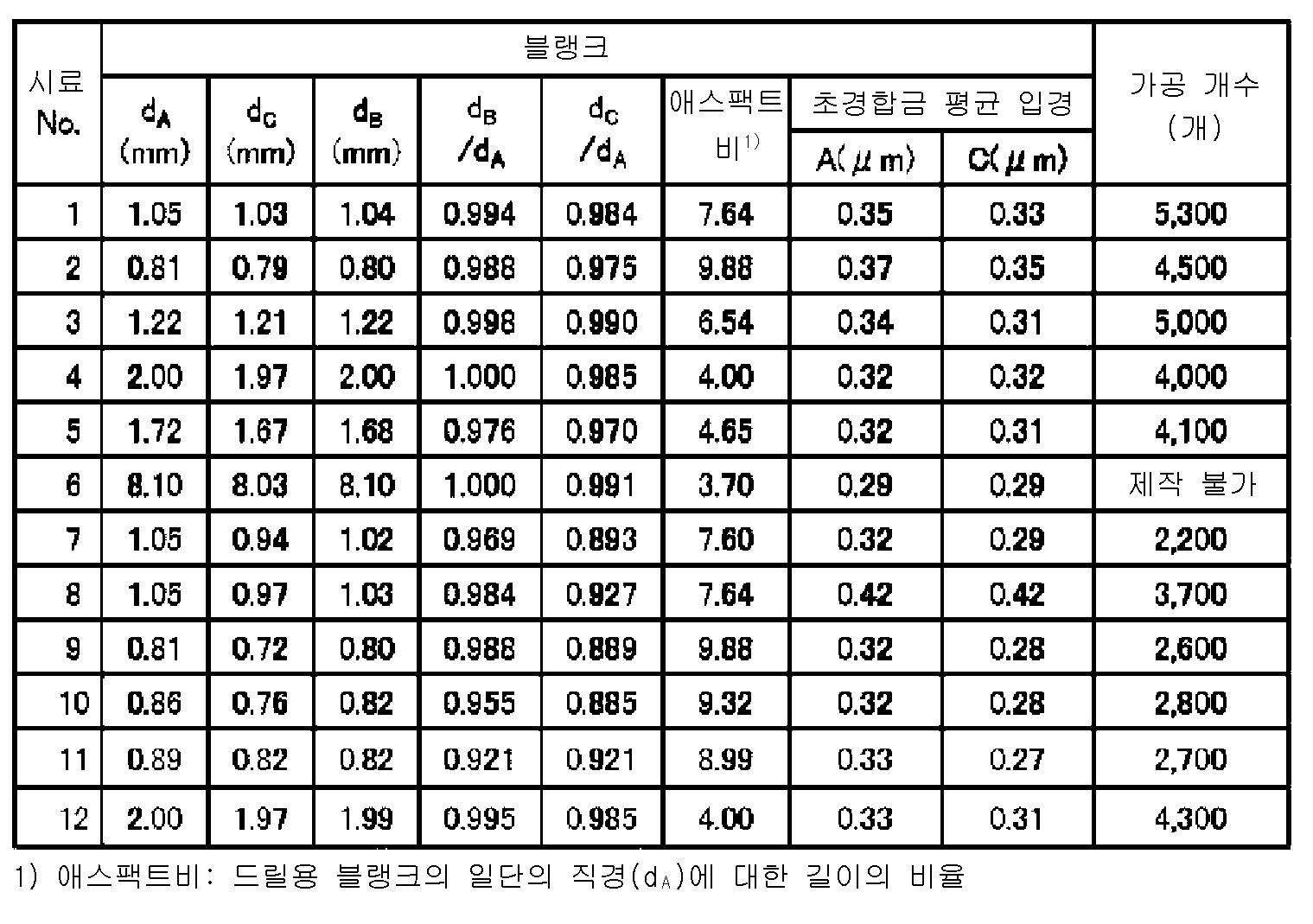 Figure 112014073469547-pct00002