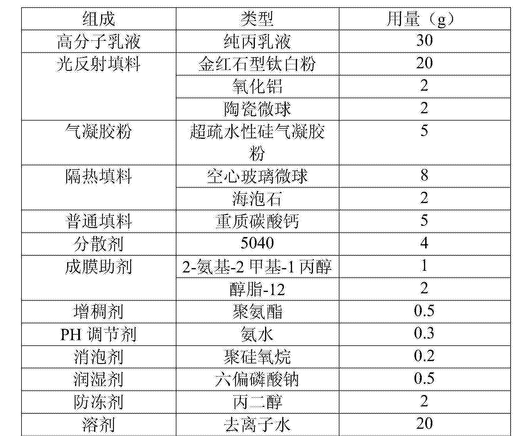 Figure CN106700789AD00142