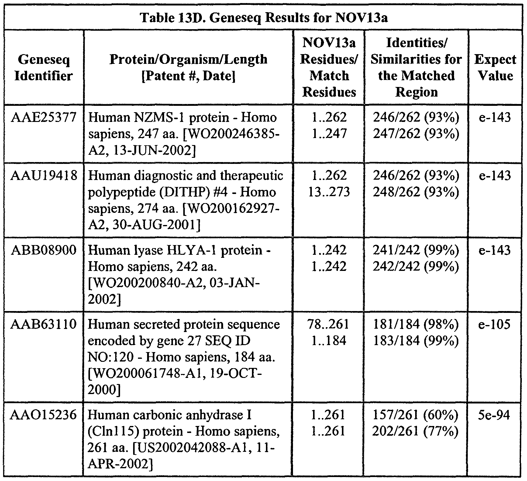 WO2003102159A2 - Novel proteins and nucleic acids encoding