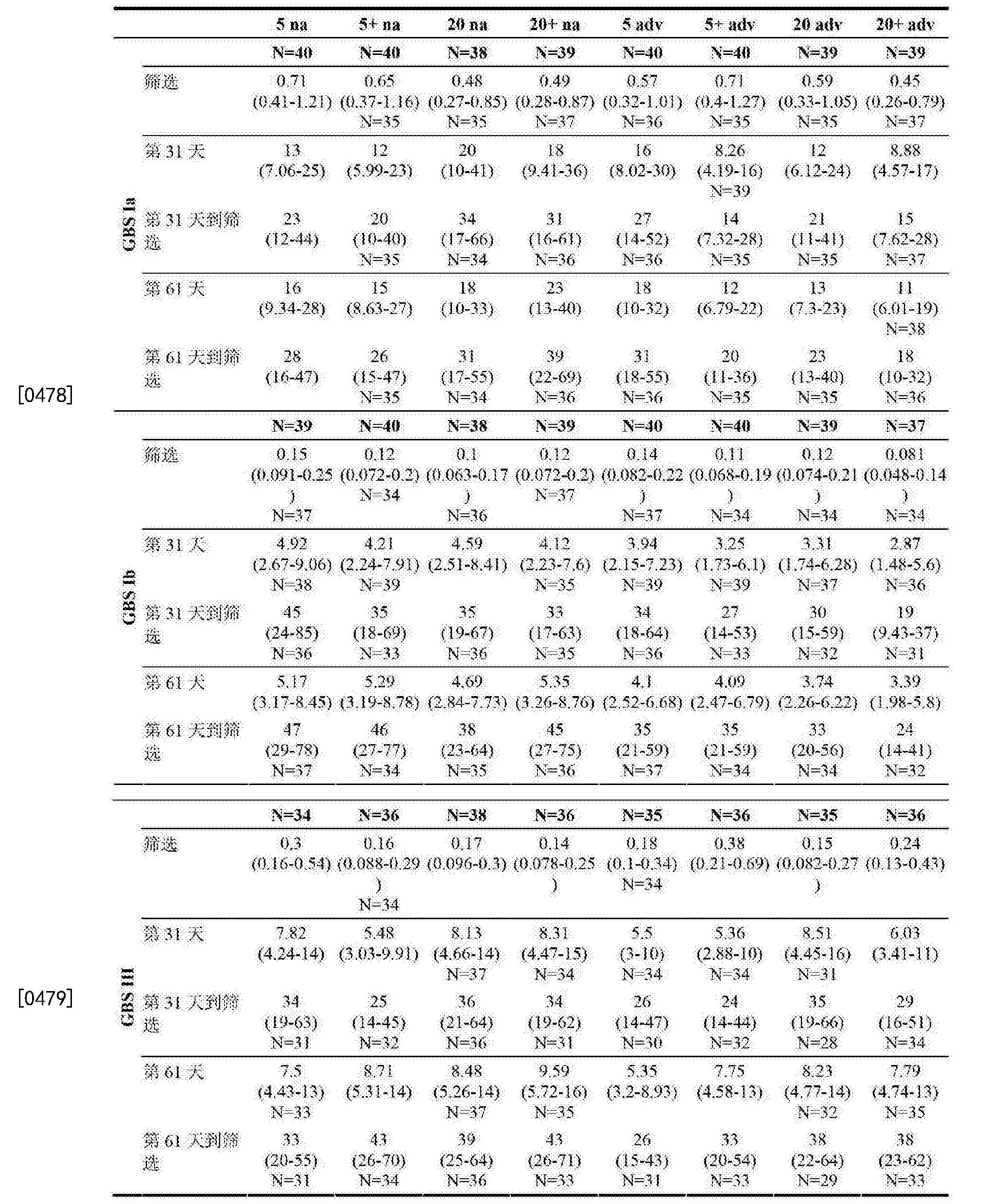Figure CN103209708BD00541