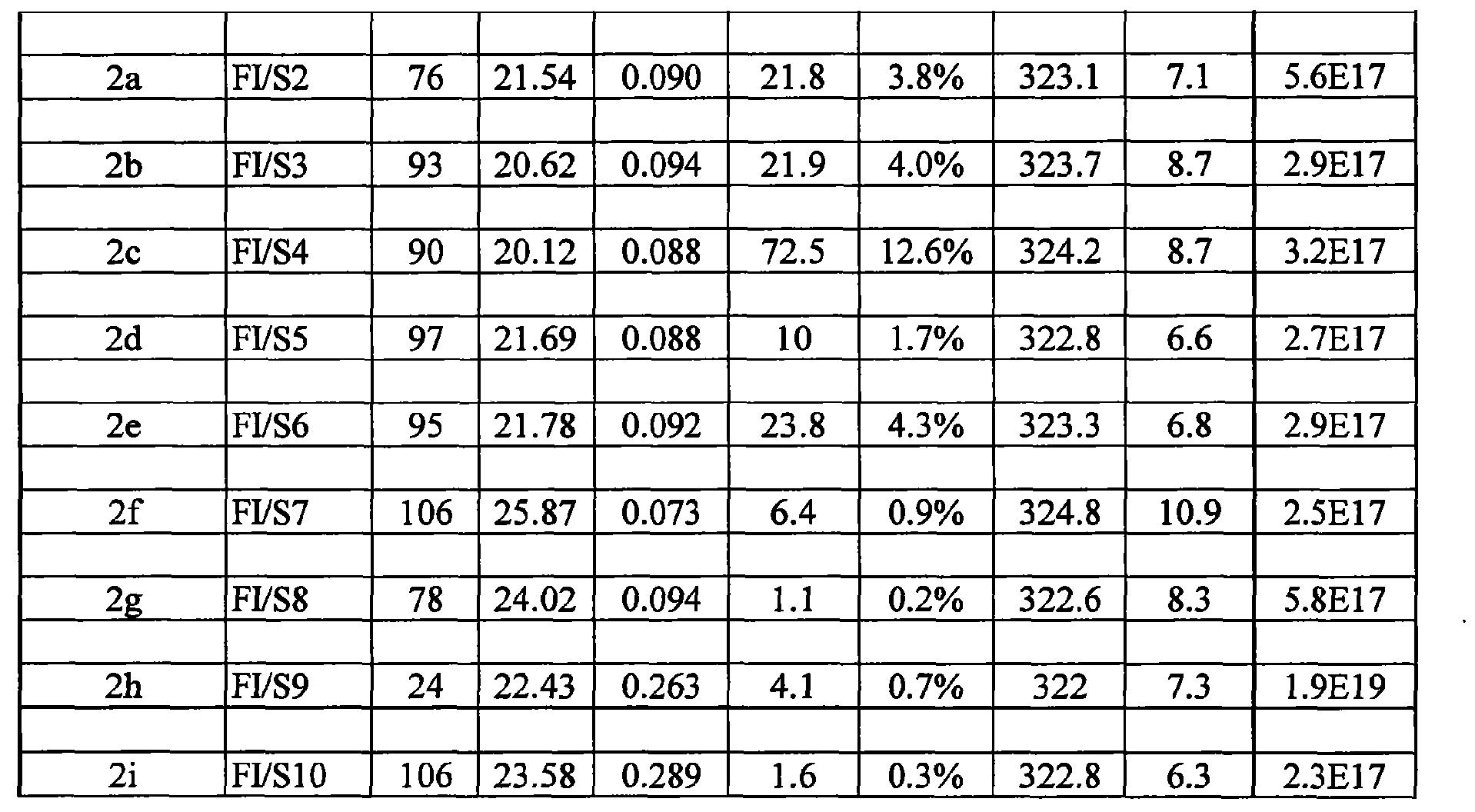 Figure CN102264779BD00211