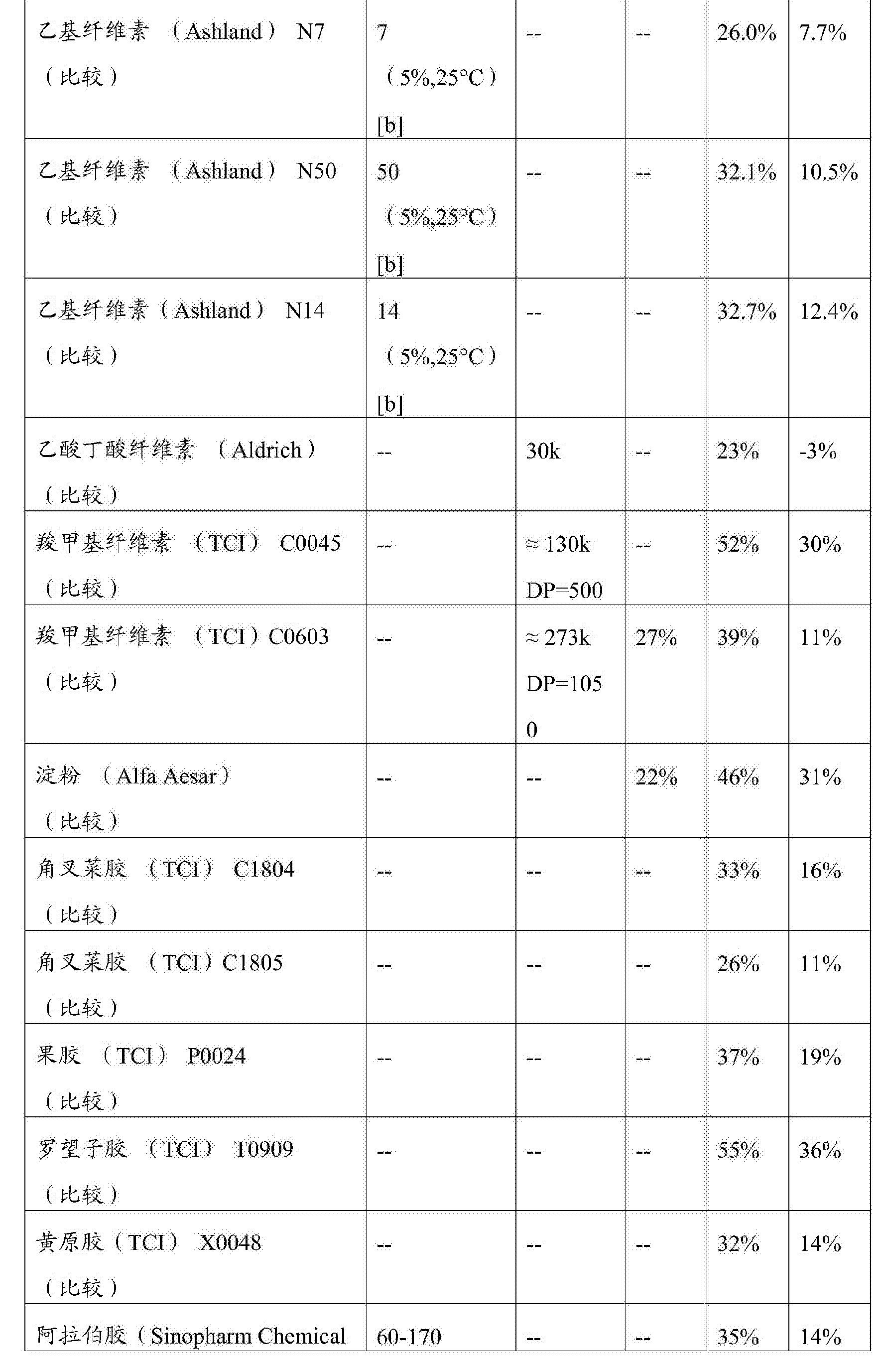 Figure CN103781460BD00261